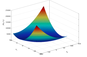 the bowl-shaped plot of a cost function